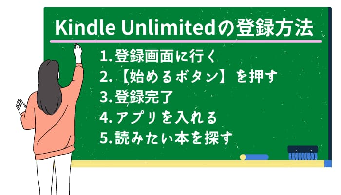 Kindle Unlimited登録方法
